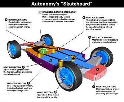 Autonomy от gm: автомобиль пришлось изобретать заново
