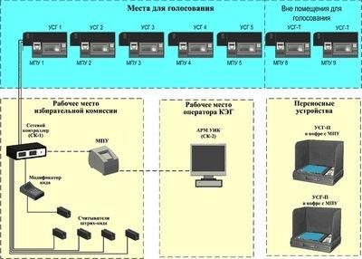 Дело об электронном голосовании. часть третья
