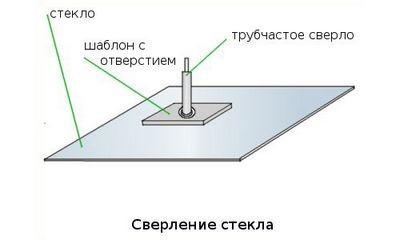 Как просверлить отверстие в стекле любой толщины?