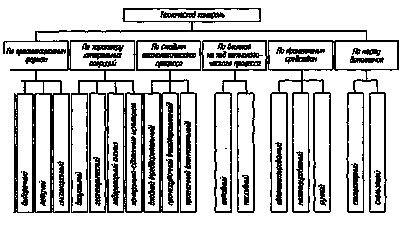 Классификация видов технического контроля