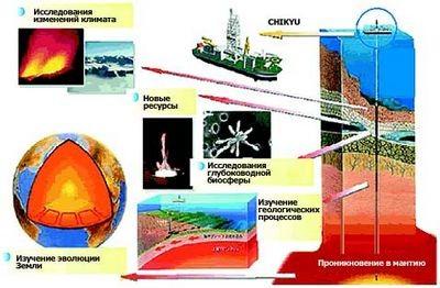 Корабль-дрель дырявит дно мирового океана