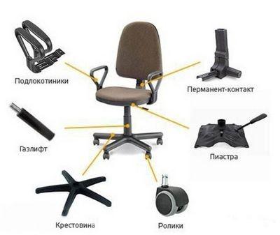 Кресло для шефа в офис: выбрать не так уж и трудно!