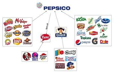 Pepsico атакует