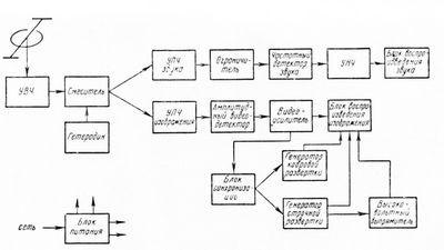 Принципиальные электрические схемы радиоаппаратуры и их назначение