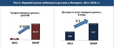 Рынок приложений в 2013 году: основные тенденции