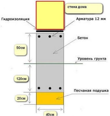Типы фундаментов: столбчатый, ленточный, свайный фундамент